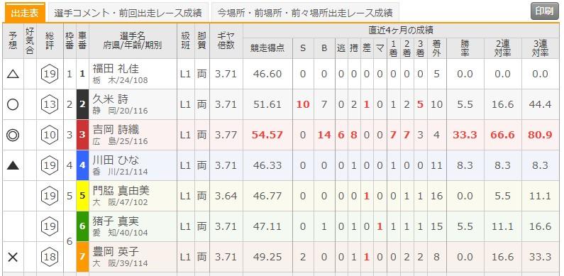 5/29 広島競輪6Rの出走表