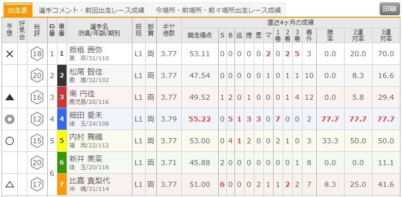 6/1 武雄競輪6Rの出走表