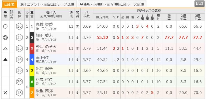 6/2 武雄競輪6Rの出走表