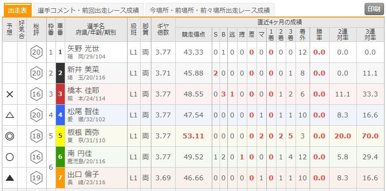 6/3 武雄競輪5Rの出走表
