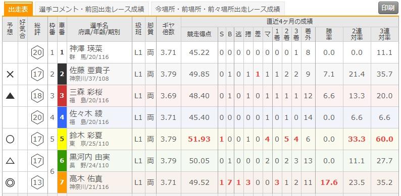 6/8 松戸競輪5Rの出走表