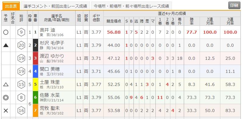 6/15 西武園競輪6Rの出走表