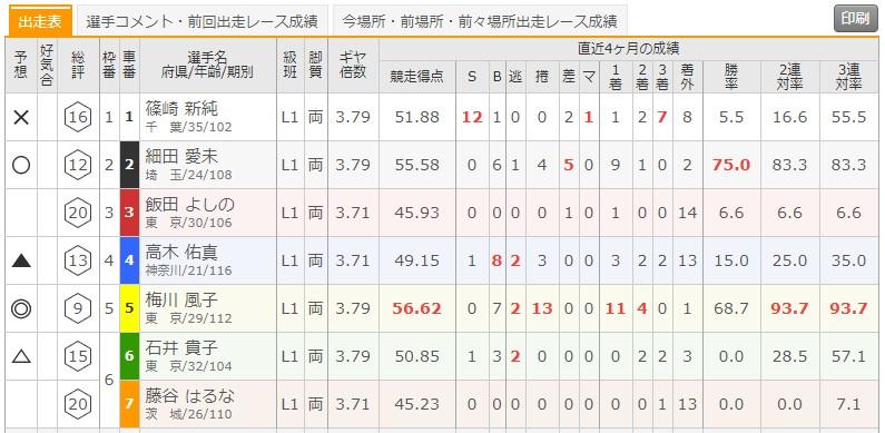 6/19 川崎競輪6Rの出走表