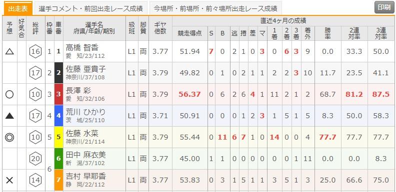 6/22 伊東温泉競輪6Rの出走表