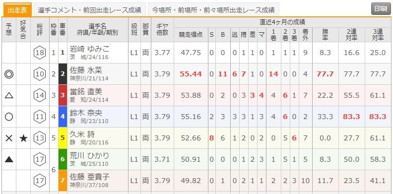 6/23 伊東温泉競輪6Rの出走表