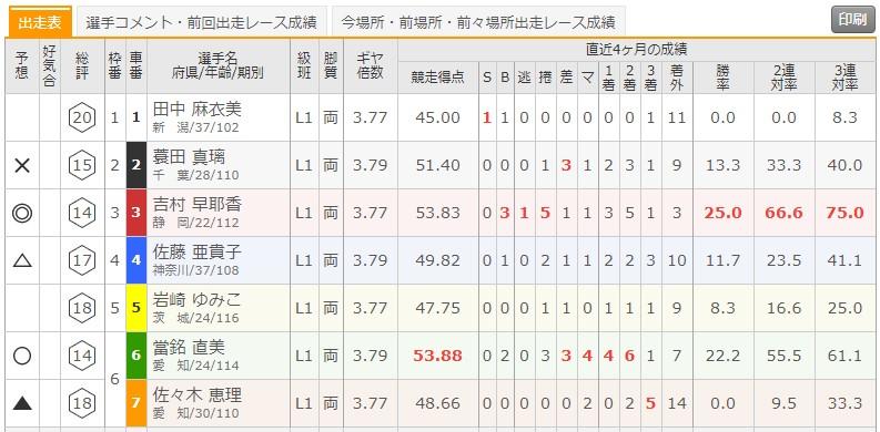 6/24 伊東温泉競輪5Rの出走表