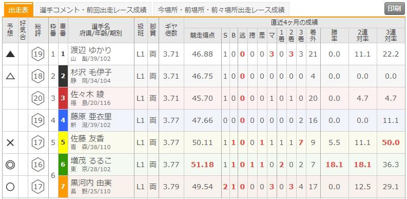 6/25 立川競輪5Rの出走表
