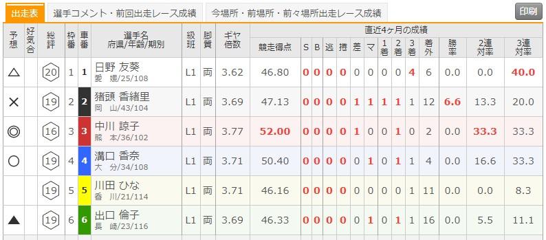 6/26 玉野競輪5Rの出走表