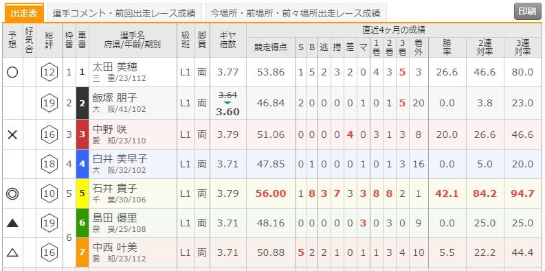 6/29 松坂競輪1Rの出走表