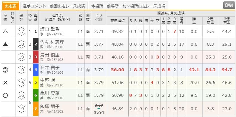 6/30 松坂競輪1Rの出走表