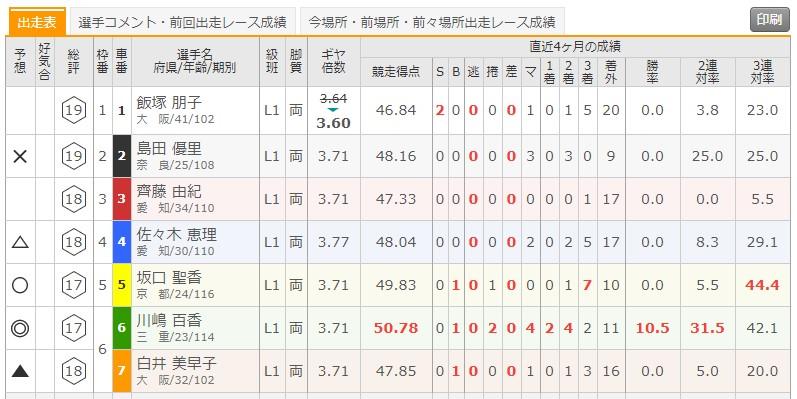 7/1 松坂競輪1Rの出走表