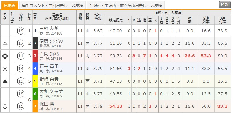 7/7 弥彦競輪1Rの出走表