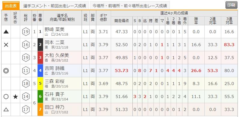 7/8 弥彦競輪1Rの出走表