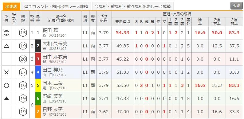7/9 弥彦競輪1Rの出走表