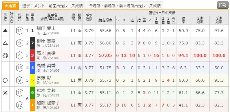 7/11 いわき平競輪10Rの出走表