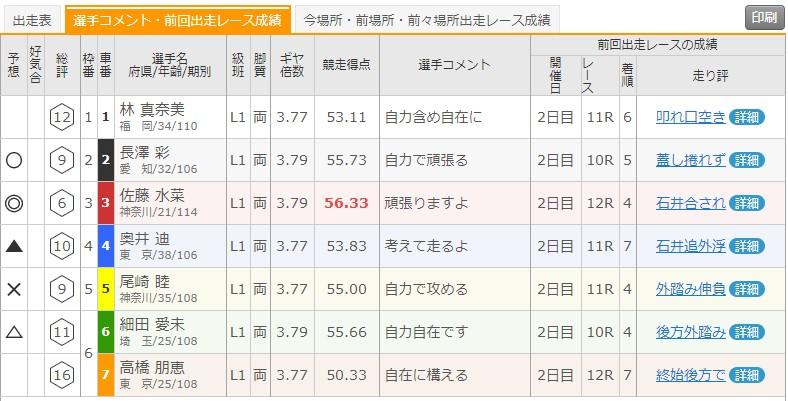7/12 いわき平競輪1Rの出走表