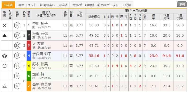 7/13 函館競輪1Rの出走表