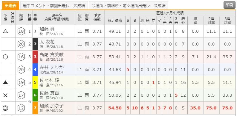 7/15 函館競輪1Rの出走表