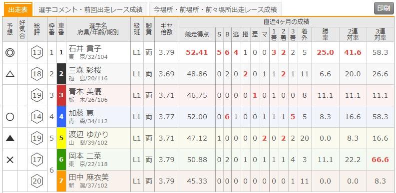 7/16 青森競輪1Rの出走表