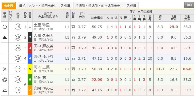 7/17 青森競輪1Rの出走表