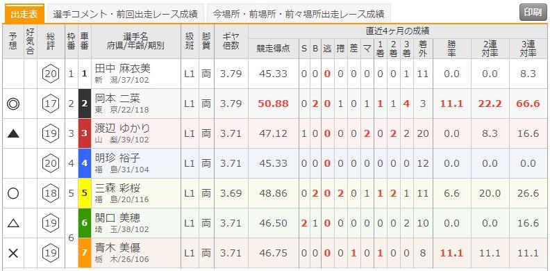 7/18 青森競輪1Rの出走表