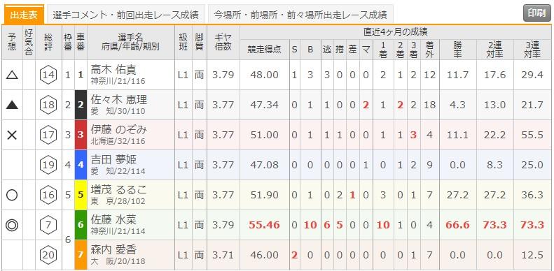 7/20 函館競輪1Rの出走表