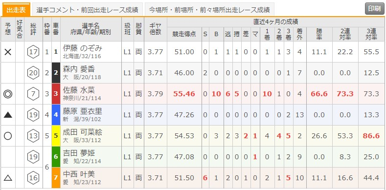 7/21 函館競輪1Rの出走表
