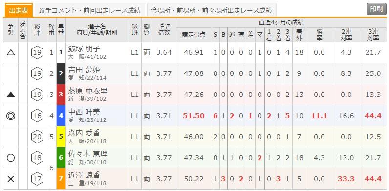 7/22 函館競輪1Rの出走表
