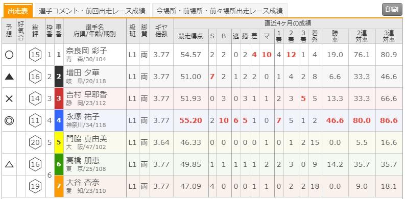 8/18 立川競輪1Rの出走表