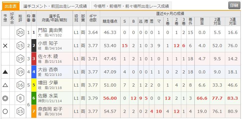 8/19 立川競輪1Rの出走表