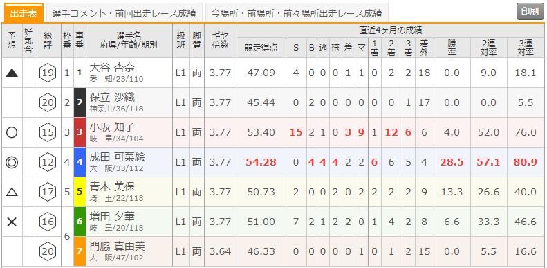 8/20 立川競輪1Rの出走表