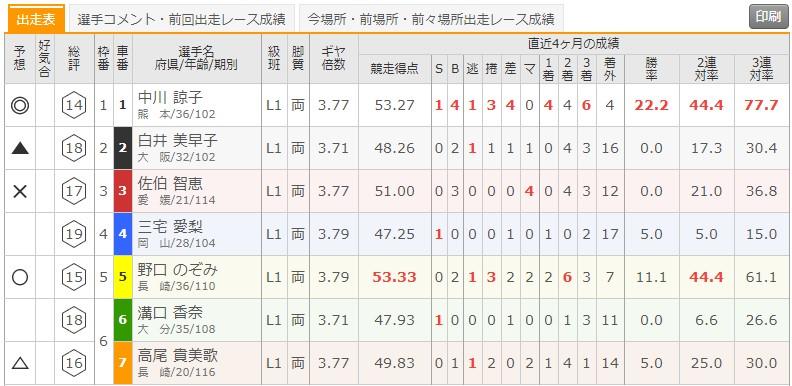 8/26 高知競輪1Rの出走表