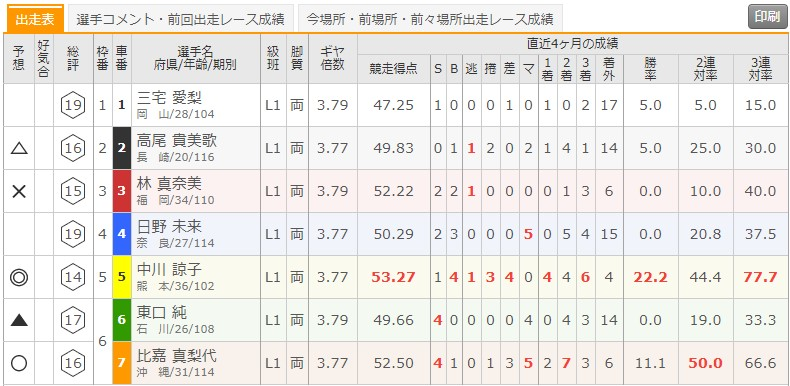 8/27 高知競輪1Rの出走表