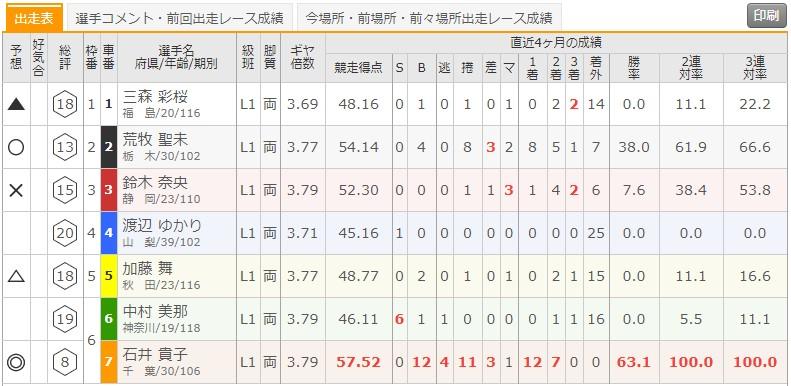 9/12 松戸競輪8Rの出走表