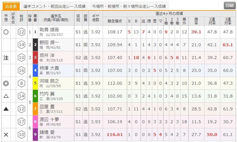 9月19日伊東温泉競輪 共同通信社杯2R 出走表