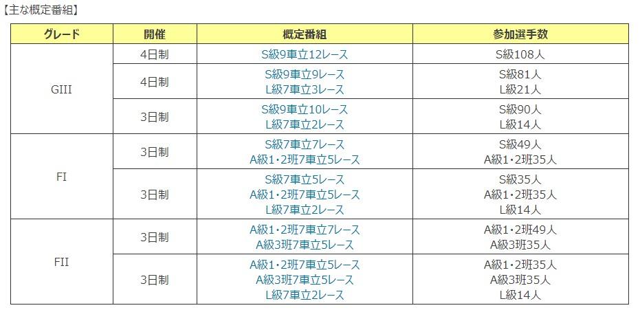 2020年10月から2021年3月までの競輪開催の概定番組