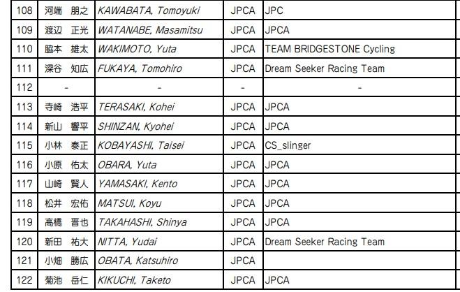 第89回全日本自転車競技選手権大会トラック・レース 出場選手